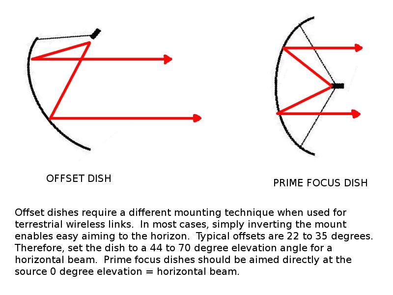 Long Range Wi-fi Dish Antenna