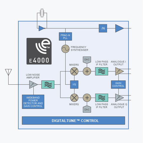Elonics E4000 Quadrature Sampling Detector Diagram