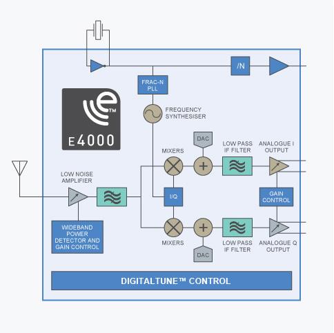 Elonics E4000 Quadrature Sampling Detector Diagram