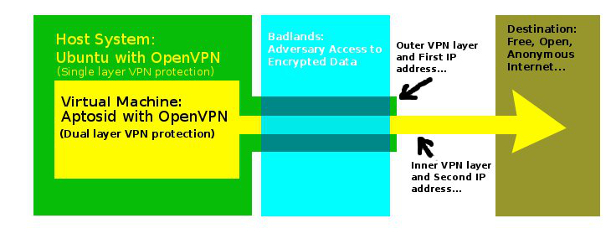 Multihop VPN protection for anonymity, privacy, and unrestricted internet access.