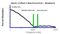 Apollo Unified S Band downlink spectrum, ranging code, voice, and telemetry subcarriers