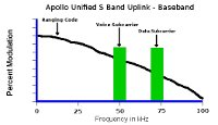 Apollo Unified S Band uplink spectrum, ranging code, voice, and command subcarriers