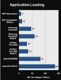 SSD speed graph - performance superior to hard drives