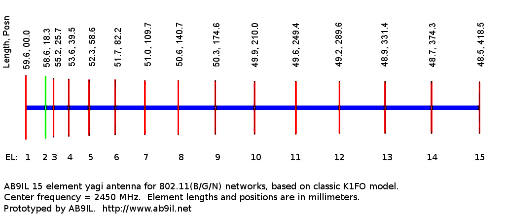 Print and use this plan view when building the 15 element yagi wi-fi